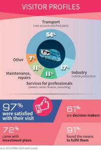 97% of SOLUTRANS visitors were satisfied with their visit during the 2019 edition